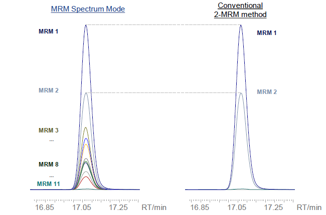 LabSolutions Insight Library Screening :MRM Spectrum Mode