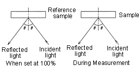 Relative Specular Reflectance Measurement